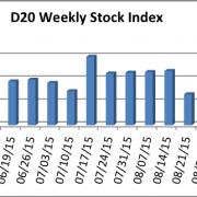 D20 Stock Index week ending September 25, 2015