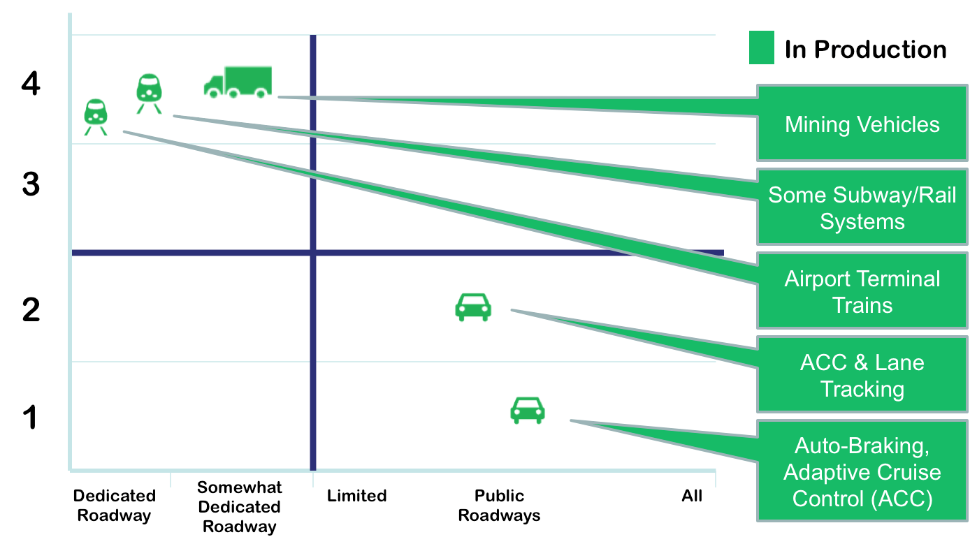 autonomous roadmap how we re going to get there driverless autonomous roadmap