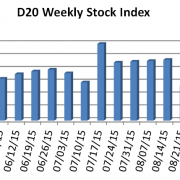 D20 Stock Index week ending September 18, 2015
