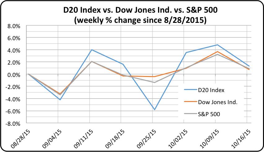 D20 Stock Index, Dow Jones, and S&P weekly change ending October 16, 2015