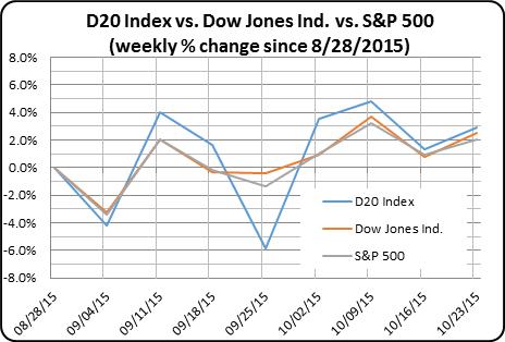 D20 Stock Index versus Dow Jones Index versus S&P weekly change ending week of October 23, 2015